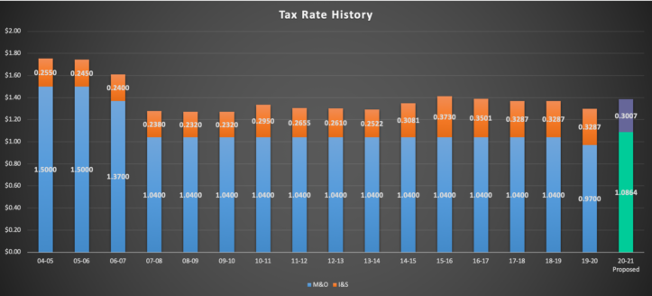 Tax Rate History. Additional information available by emailing rpierce@aisd.net